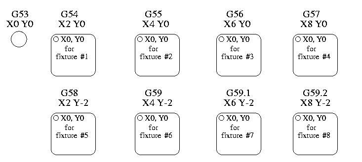 G Code Basics | CNC and DIY 3D Printing